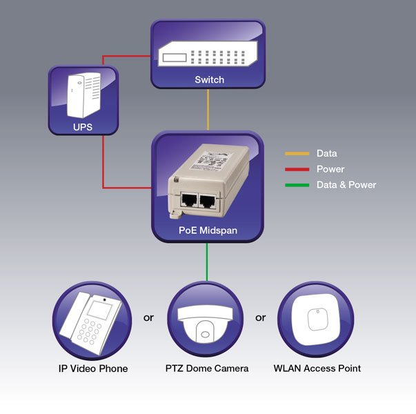 PowerDsine PD-3501G PoE flow
